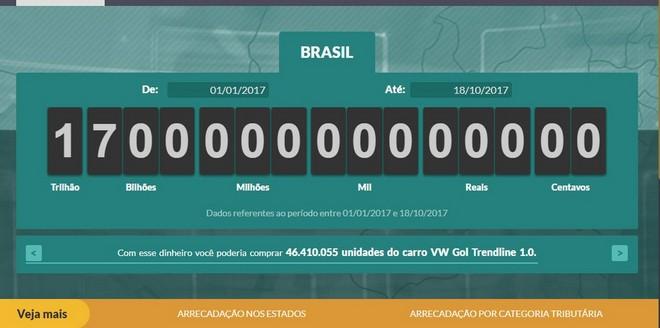 Impostômetro registra o valor de R$ 1,7 trilhão nesta quarta-feira (18) - Foto: Reprodução/ACSP